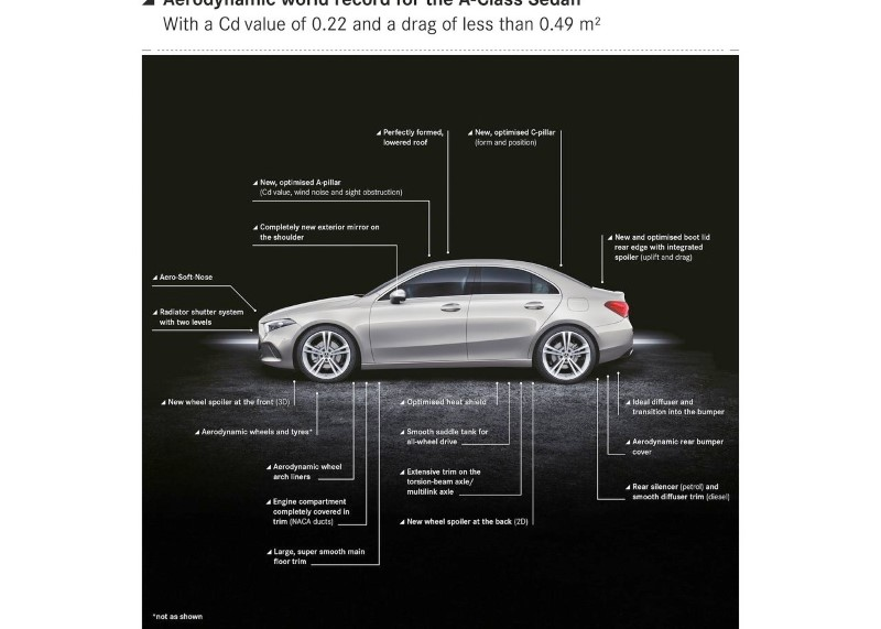 2020 Mercedes A-Class Sedan Specs & Features Infographic